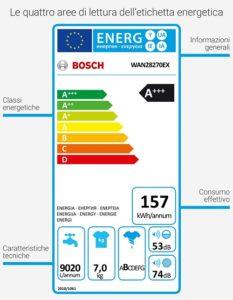 classi energetiche 233x300 - Bucato ecologico: le lavatrici a basso consumo e il risparmio di acqua